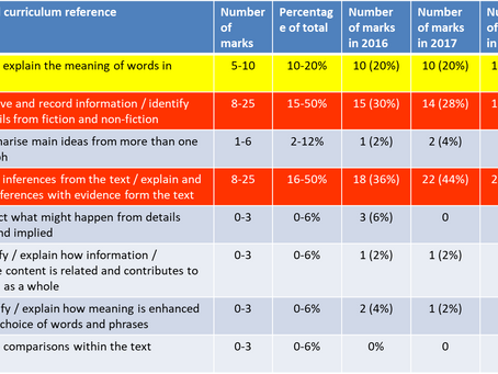 KS2 SATs Reading analysis 2017 and 2018