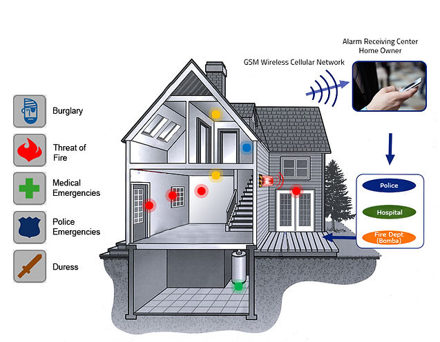 Base alarms systems