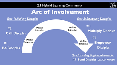 2.1 Hybrid Arc of Involvement .png