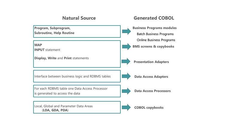 Natural 2 COBOL .jpg