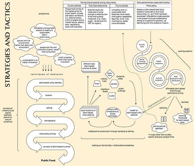 Public Food_strategies_tactics1.2.jpg