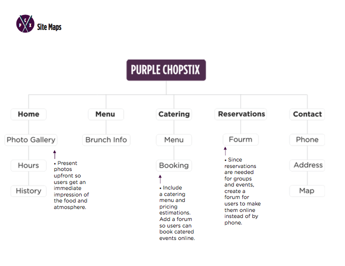 PurpleChopstix Redesign / Class Work