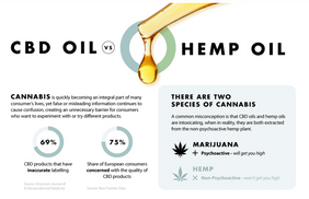 CBD Oil vs. Hemp Oil