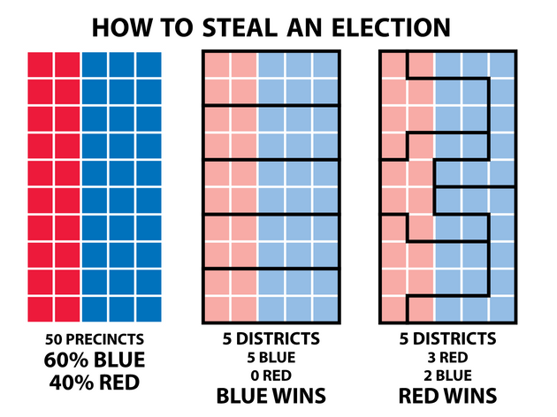 This is how you steal an election using Gerrymandering, explained by the Daily News