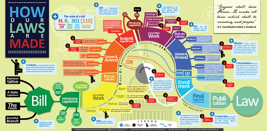 An infographic showing all the legislative steps to how A Bill Becomes A Law.