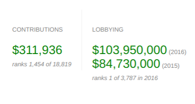 The US Chamber of Commerce spends almost 200 million on lobbyists and does not spend much on political donations.
