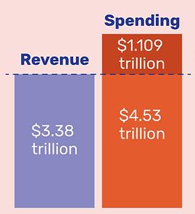 current-u-s-federal-budget-deficit-33057