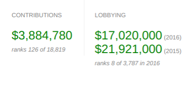 Boeing spends 10 times as much on lobbying as it does on political contributions because bribery is not political influence