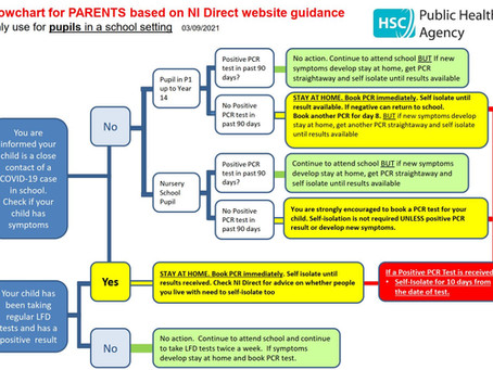 Parental Flowchart Close Contacts in School Settings