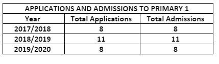 admissionstable.JPG