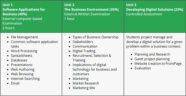Students will complete the following