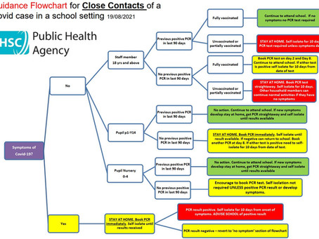 Guidance Flowchart for Close Contacts of aCovid case in a school setting