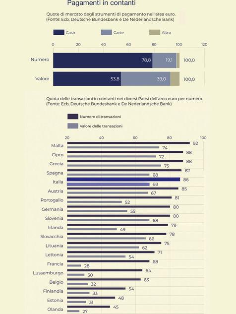 Grafico pagamenti in contanti
