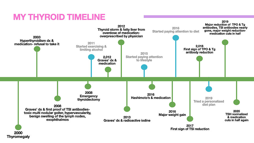 Thyroid timeline.009.jpeg.001.jpeg