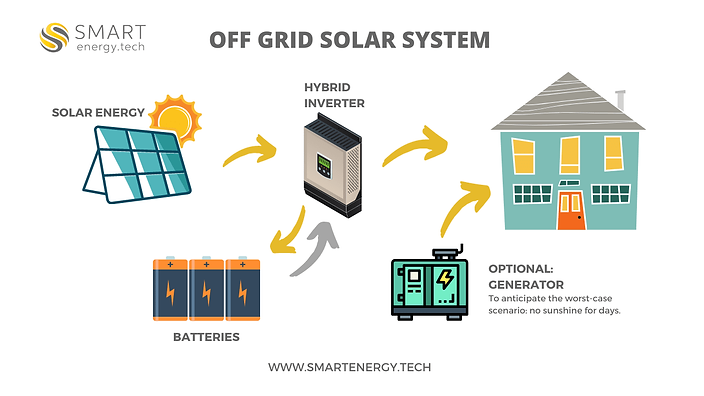 How an off grid solar panel system works