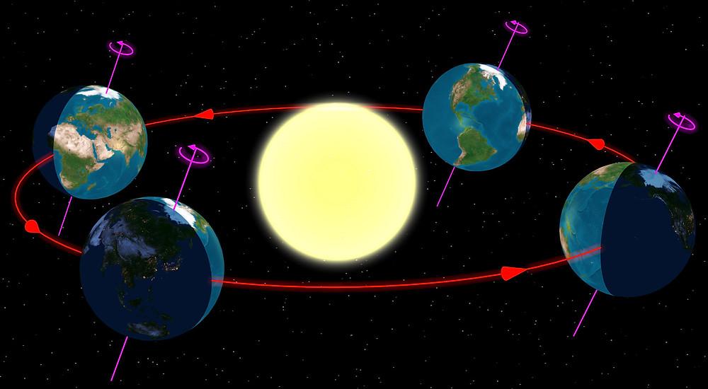 Verlauf der Erde um die Sonne.