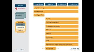 Tutorial zu den Modulen von HERMES 5.1 Projektmanagement Methode