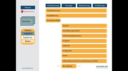 Tutorial Video Aufbau HERMES 5.1 Projektmanagement Methodenelemente Übersicht Module Foundation Advanced