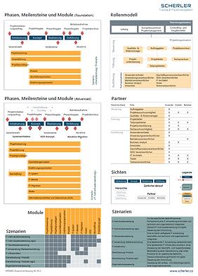 Aufbau HERMES 5.1 Projektmanagement Methodenelemente Übersicht Phasen Meilentine Rollenmodell Partner Sichten Szenarien Module
