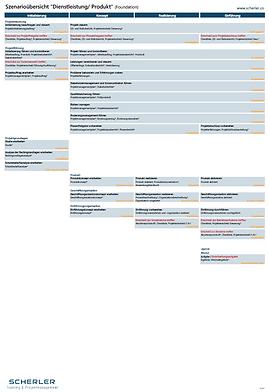 Aufbau HERMES 5.1 Projektmanagement Methodenelemente Übersicht Phasen Aufgaben Ergebnisse Rollen Meilensteine Minimalergebnisse Foundation Dienstleistung Produkt