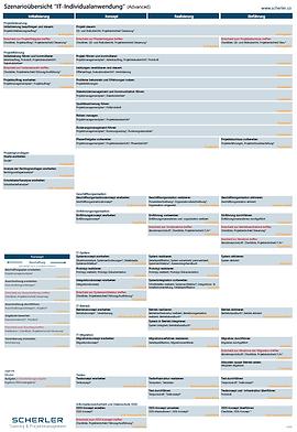 Aufbau HERMES 5.1 Projektmanagement Methodenelemente Übersicht Phasen Aufgaben Ergebnisse Rollen Meilensteine Minimalergebnisse Advaced IT Individualanwendung