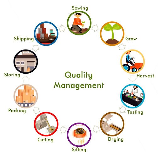 Heil Herbs quality managment system
