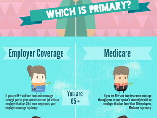 Medicare & Employee Coverage -                            Which is primary?