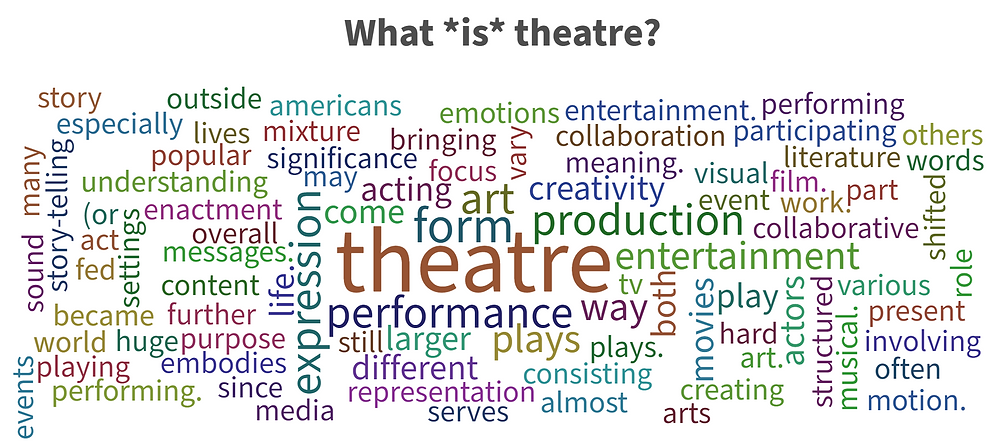 Word cloud from Leah's course