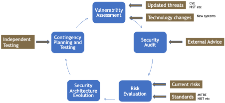 An iterative process to optimise RoI on cybersecurity investment
