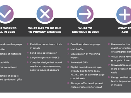 How Recent Changes to Apple Mail and Gmail Will Affect Year-End Digital Campaigns and How to Respond
