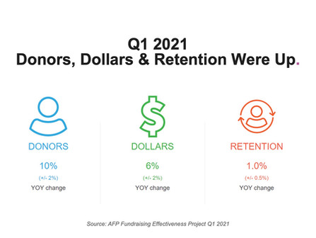 Fundraising Strategies for Upgrading and Retaining Your Mid Level and Major Donors