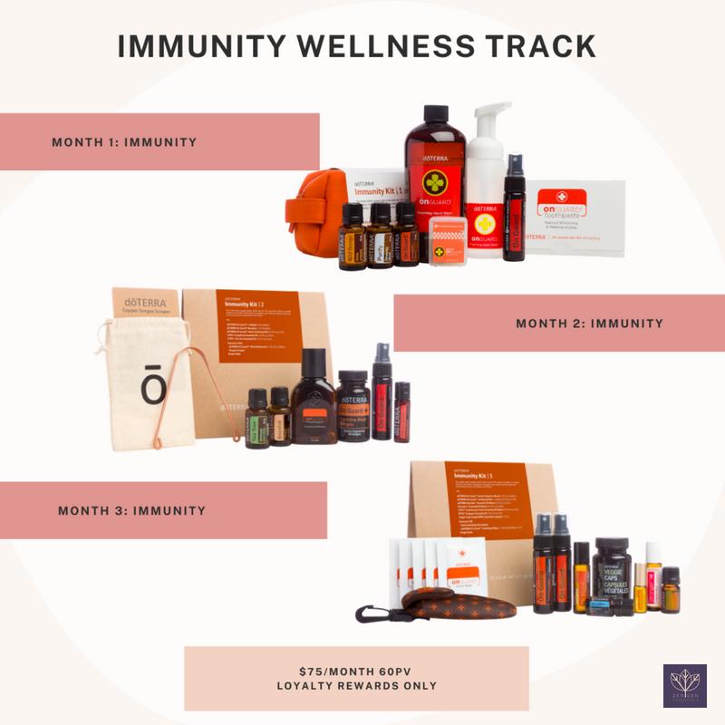 Immunity Wellness Program
