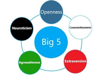Five-Factor Model (Big 5/OCEAN)