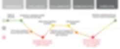 Lead Image-Persona-JourneyMap-DesignStud
