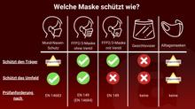FFP2 Masken und Grippeimpfstoff - wir haben vorgesorgt