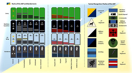 Ranks of the Anthalonican Defense Force