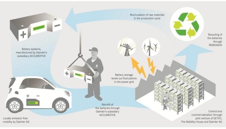 Storage, la seconda vita delle batterie che le rende più convenienti e sostenibili. MC Energy Cuneo