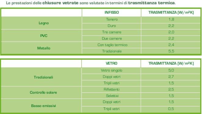 Efficienza energetica e acustica: come scegliere i serramenti giusti MC Energy Cuneo