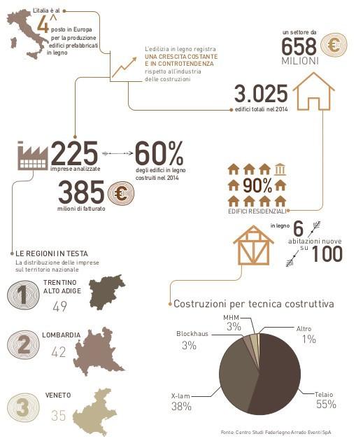 Edilizia in legno, mercato in controtendenza: oltre 3mila nuove case in Italia nel 2014. MC Energy News