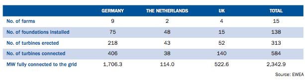 Eolico offshore, primo semestre 2015 da record e l'Europa supera i 10 GW