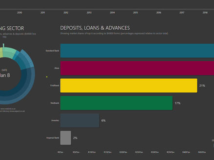Explore a 10 year arc of market leaders across SA's Banking Sector