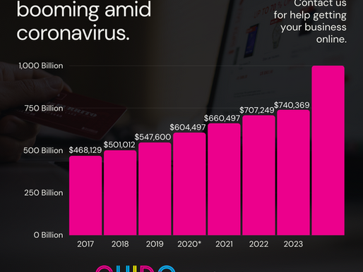 Online shopping grew 10 years in 2020!