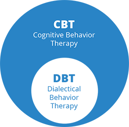 DEMYSTIFYING THERAPY: DIALECTICAL BEHAVIOURAL THERAPY