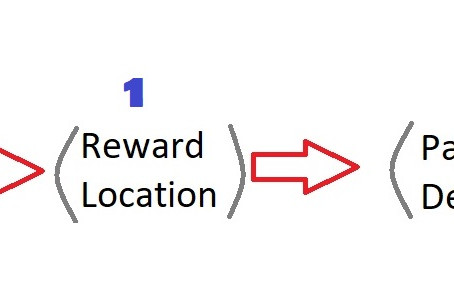 Reward Placement & Delivery