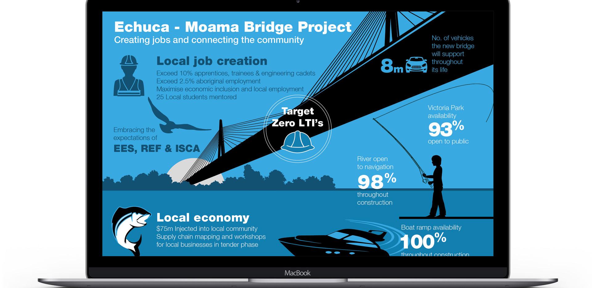 ECHUCAMOAMA BRIDGE
