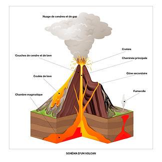Schéma d'un volcan
