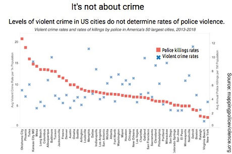 Violent%20crime%20rates%20dont%20correlate_mappingpoliceviolence_edited.jpg