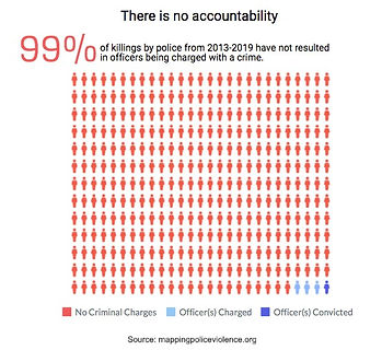 no%20accountability%20chart_mappingpoliceviolence_edited.jpg