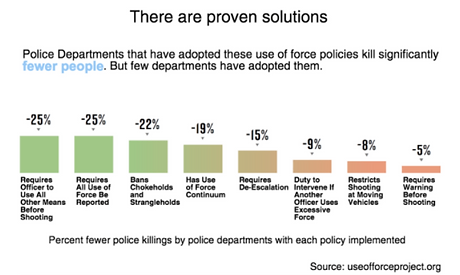 proven solutions_mappingpoliceviolence.p