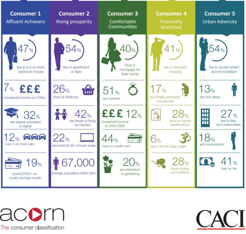 ACORN top level classifications, from CACI